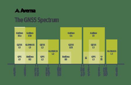 av_GNSS_Spectrum-490-320