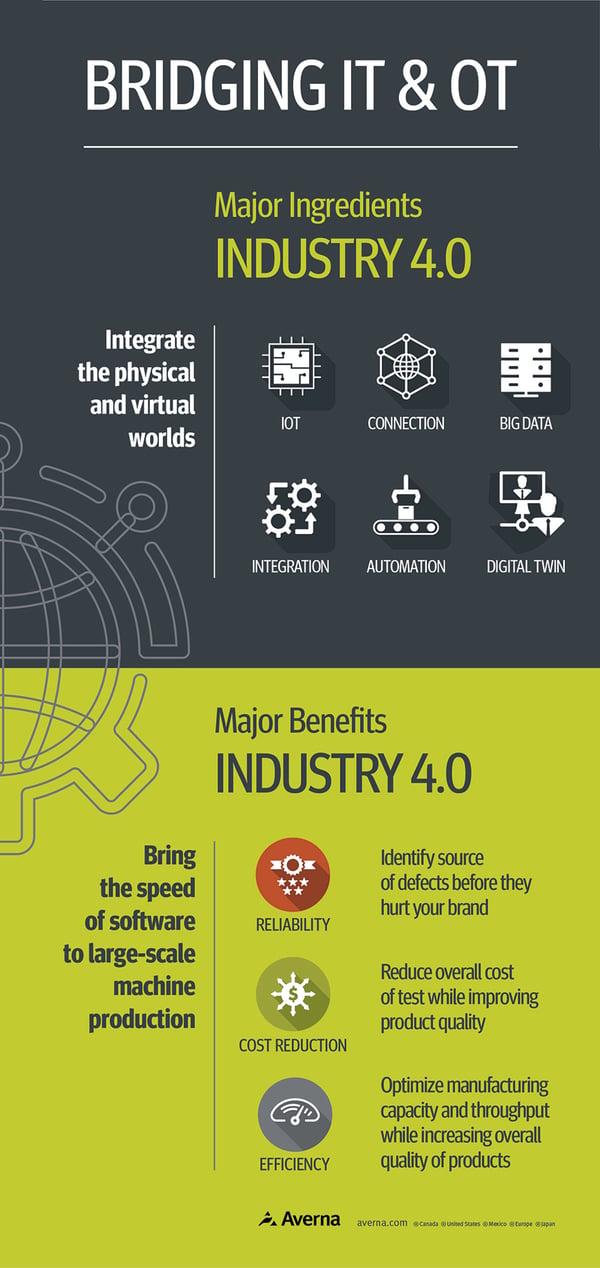 av-Infographic_Industrie4.0